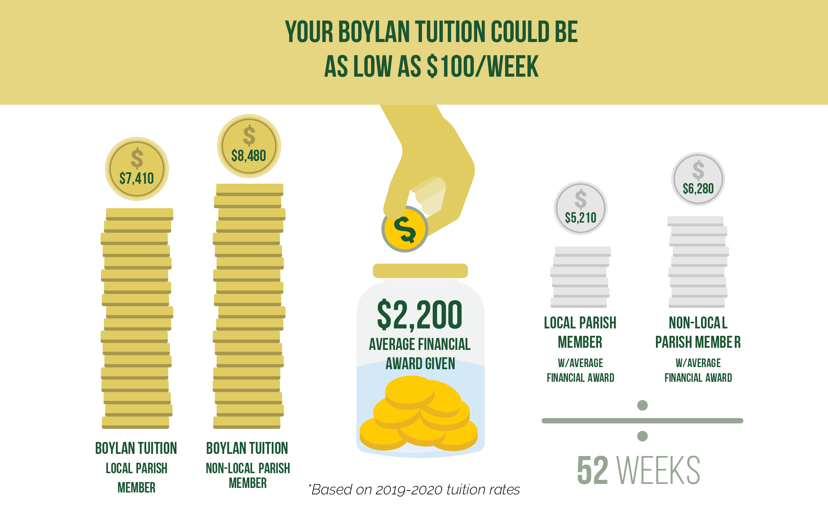 Your Boylan Tuition Could Be As Low As $100 A Week